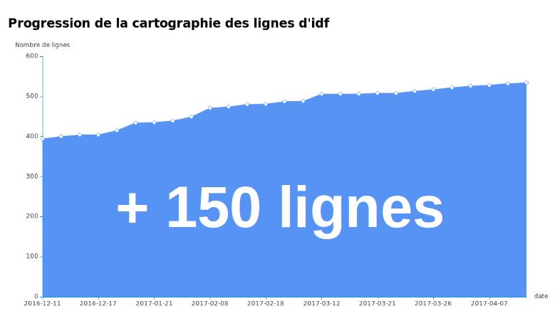 ce sont plus de 150 lignes de bus qui ont été ajoutées à OSM