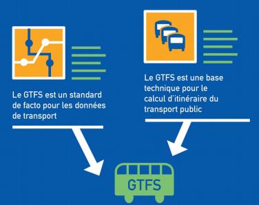 Qu'est-ce que le GTFS ? Image CC-BY-SA Jungle Bus, issue de l'infographie https://junglebus.io/osm-puis-gtfs-ou-gtfs-puis-osm/
